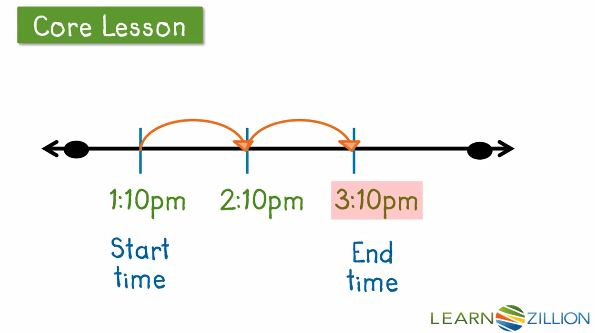 Use A Number Line To Teach Students To Calculate Elapsed